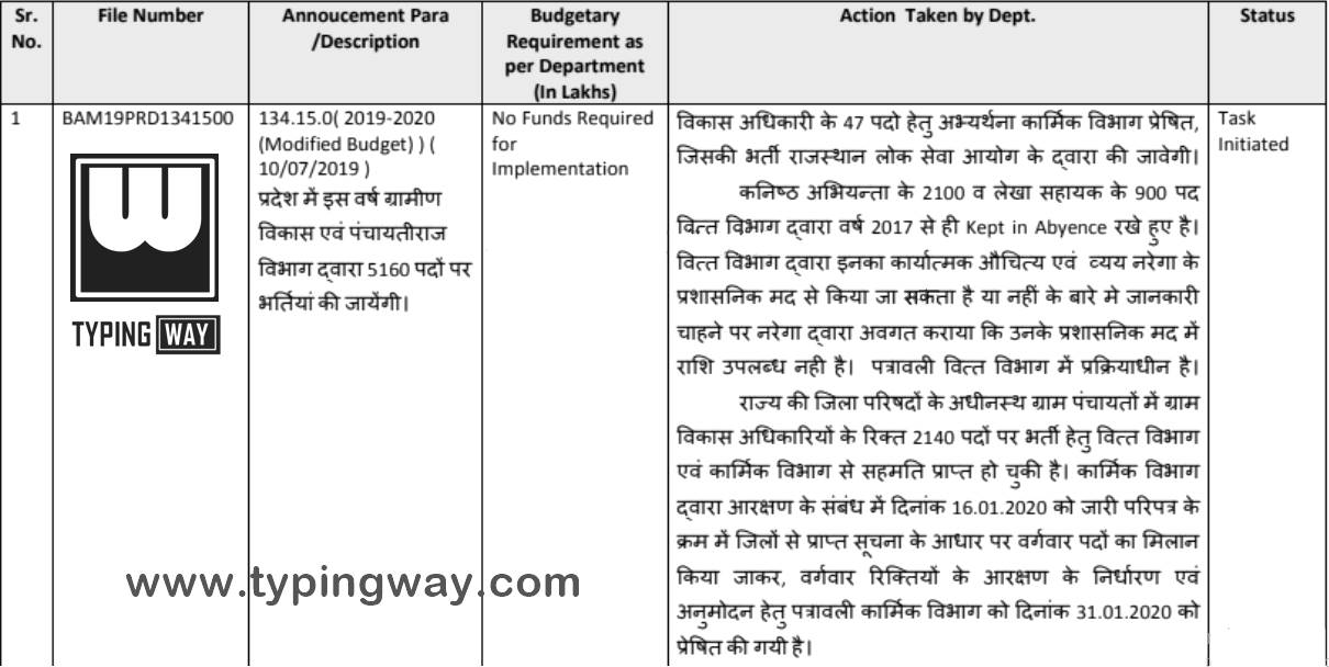 Rajasthan gram sevak vacancy notification exam date syllabus